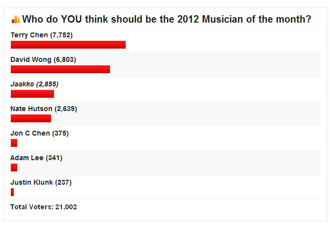 musicianyearly2012